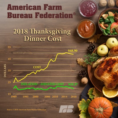 FBF Annual Survey of the Cost of Thanksgiving Dinner 2018 | infoDOCKET
