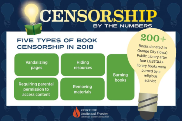 Types of Censorship