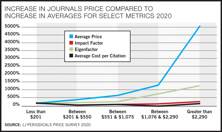 Costs Outstrip Library Budgets | Periodicals Price Survey 2020