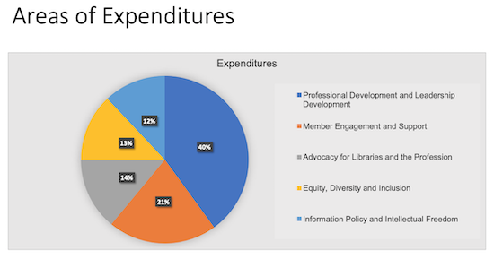 ALA Virtual council pie chart showing expenditures