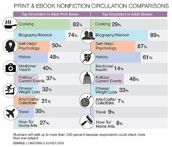 Print & Ebook Fiction Circulation Comparisons