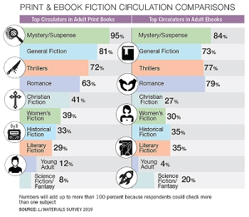 Print and Ebook Fiction Circulation Comparisons