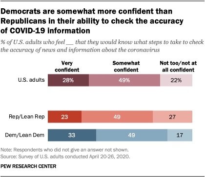 "Pew Research: ""Around Three-in-Ten Americans Are Very Confident They Could Fact-Check News About COVID-19"""